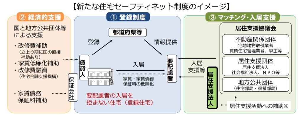住宅セーフティネット制度のイメージ図