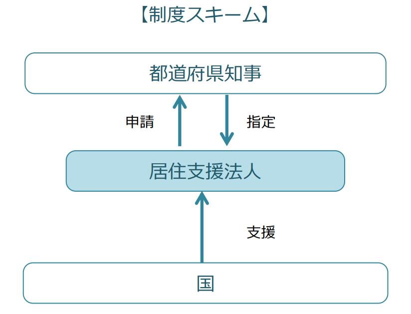 居住支援法人制度のスキーム図